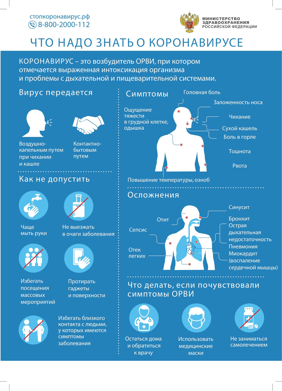 ПАМЯТКА-плакат-Что-надо-знать-о-коронавирусе-1-1