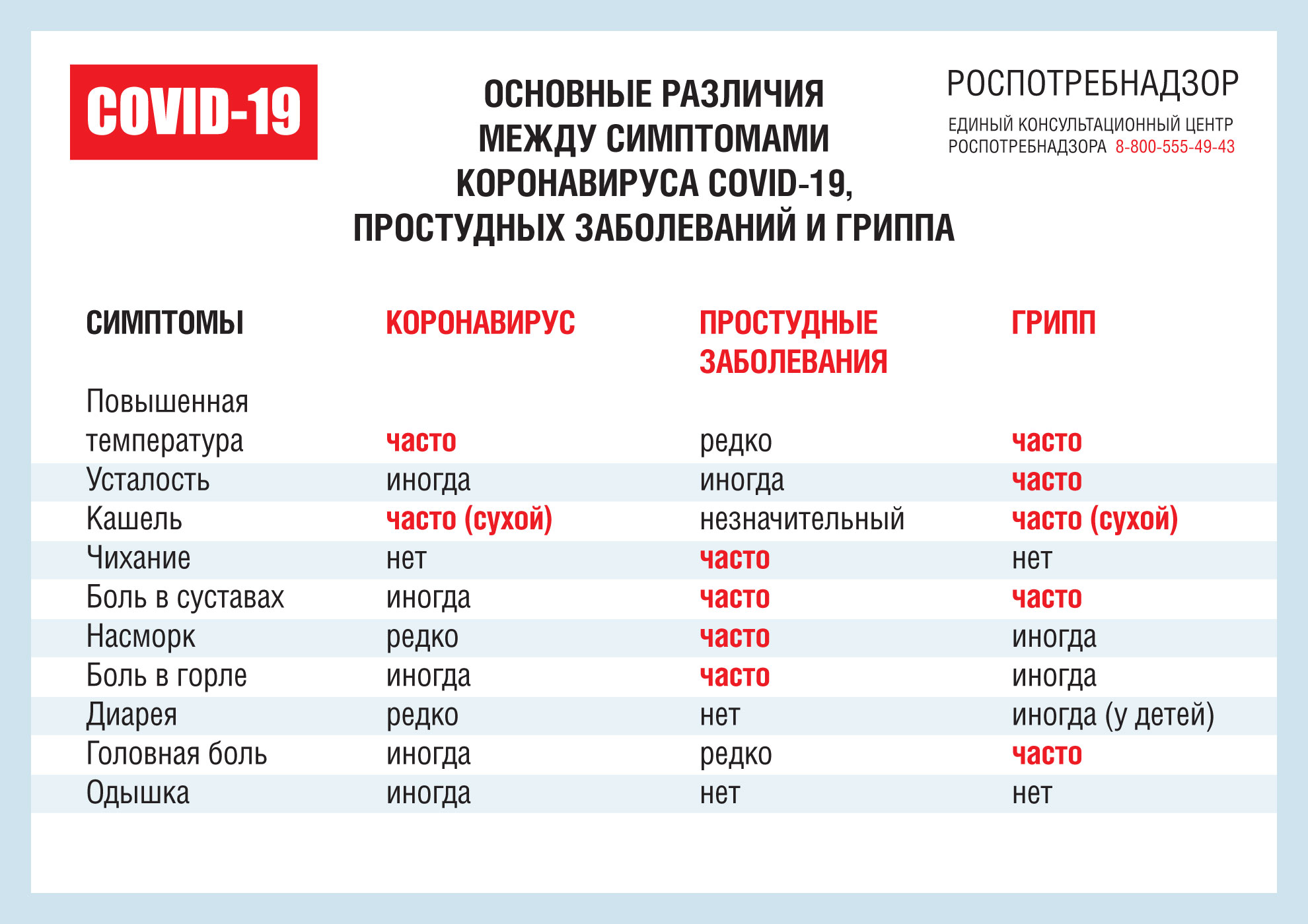 Плакат-Различие-коронавируса-и-гриппа-1